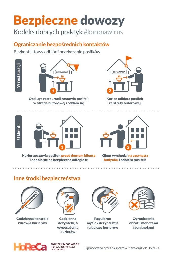 Infografika-bezpieczne-dowozy-kodeks-dobrych-praktyk